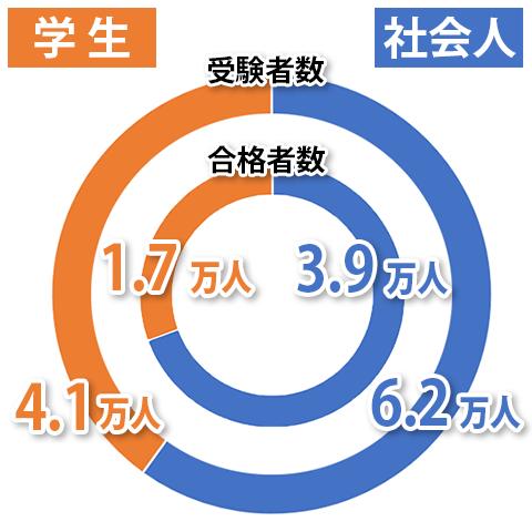 グラフ:2019年度の受験者数と合格者数